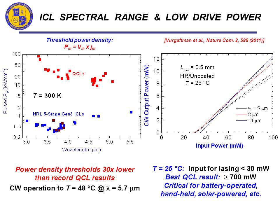 DFB ICLs P out cw = 18 mW @ T = 46 ºC Threshold drive power < 400 mW @ 36 °C Lifetime testing: > 10,000 hrs.