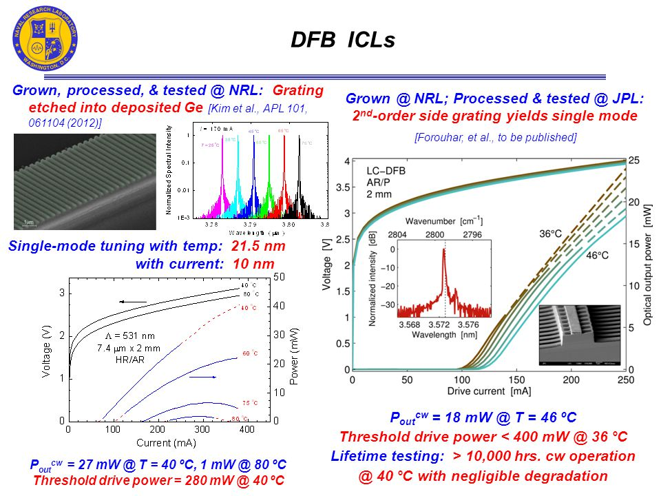 DFB ICLs P out cw = 18 mW @ T = 46 ºC Threshold drive power < 400 mW @ 36 °C Lifetime testing: > 10,000 hrs.