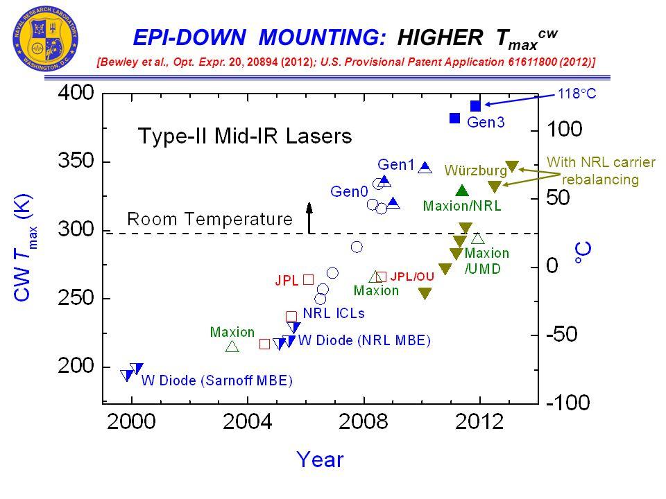 Wider ridge (25.1  m): 305 mW (M 2 = 2.2); WPE = 6.6% @ P max P max cw > 200 mW @ T = 25 ºC (M 2 = 1.6) CORRUGATED-SIDEWALL ICLs [Bewley et al., Opt.