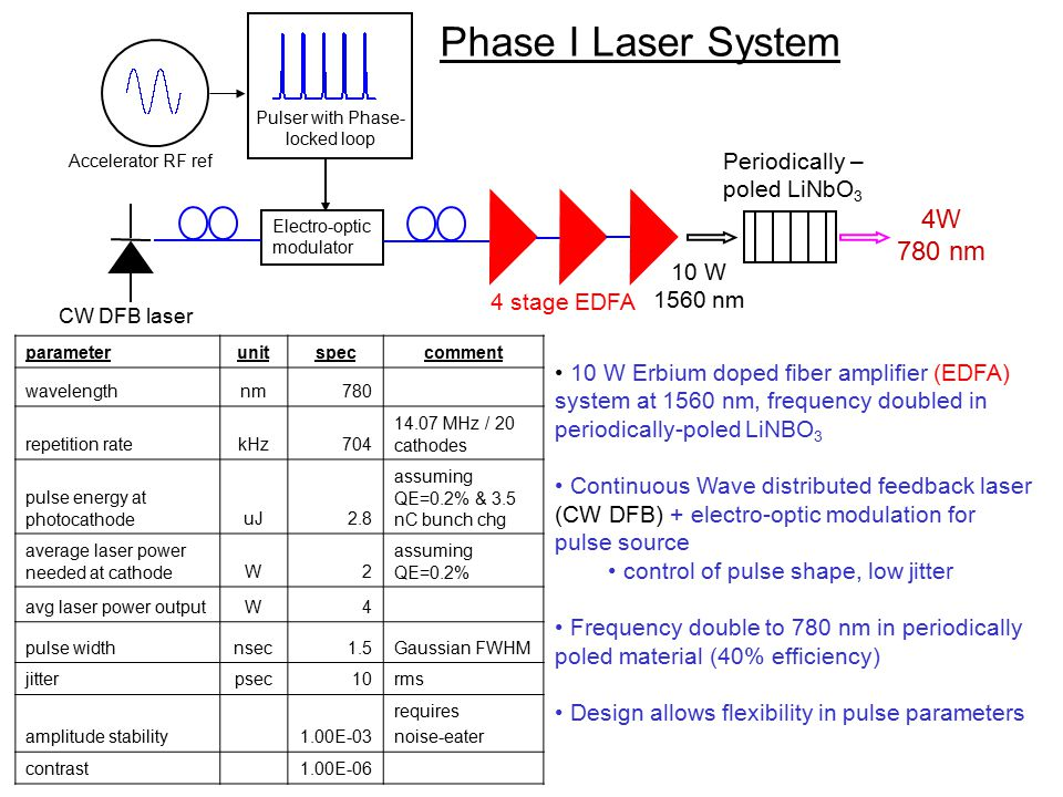 June 28, 2012 Brian Sheehy parameterunitspeccomment wavelengthnm780 repetition ratekHz704 14.07 MHz / 20 cathodes pulse energy at photocathodeuJ2.8 assuming QE=0.2% & 3.5 nC bunch chg average laser power needed at cathodeW2 assuming QE=0.2% avg laser power outputW4 pulse widthnsec1.5Gaussian FWHM jitterpsec10rms amplitude stability1.00E-03 requires noise-eater contrast1.00E-06 Phase I Laser System 10 W Erbium doped fiber amplifier (EDFA) system at 1560 nm, frequency doubled in periodically-poled LiNBO 3 Continuous Wave distributed feedback laser (CW DFB) + electro-optic modulation for pulse source control of pulse shape, low jitter Frequency double to 780 nm in periodically poled material (40% efficiency) Design allows flexibility in pulse parameters Electro-optic modulator Pulser with Phase- locked loop 4 stage EDFA 10 W 1560 nm Periodically – poled LiNbO 3 4W 780 nm CW DFB laser Accelerator RF ref