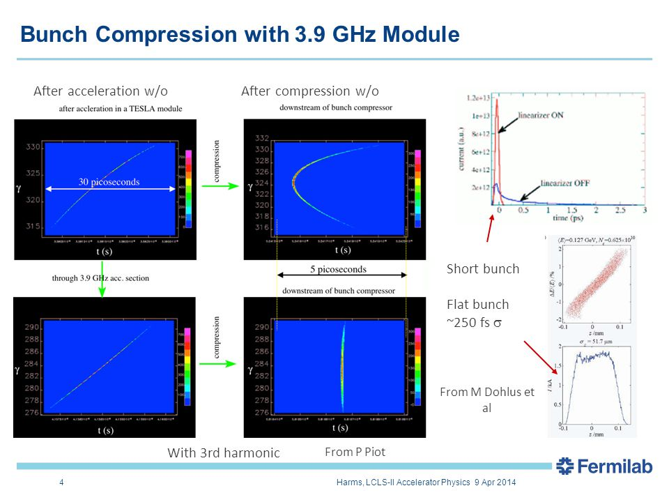 Bunch Compression with 3.9 GHz Module 4 After acceleration w/oAfter compression w/o With 3rd harmonic From P Piot Short bunch Flat bunch ~250 fs  From M Dohlus et al 4Harms, LCLS-II Accelerator Physics 9 Apr 2014