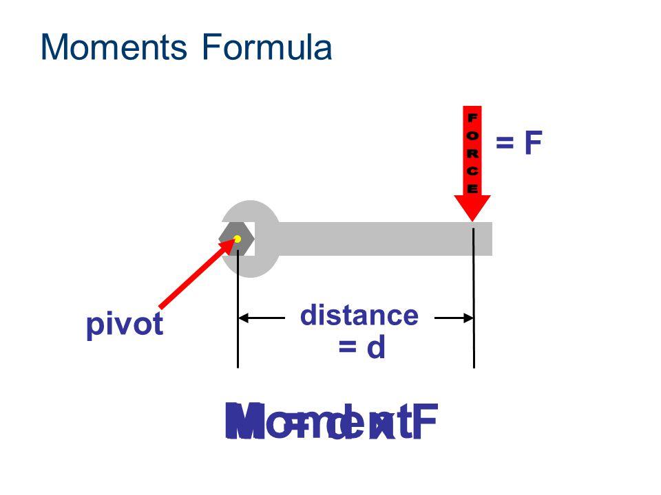 Moments Formula = F pivot Moment M M = d x F distance = d