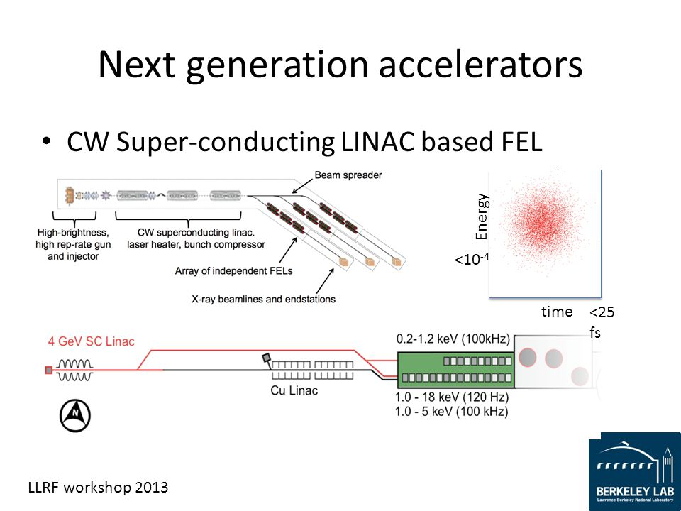 LLRF workshop 2013 Next generation accelerators CW Super-conducting LINAC based FEL time Energy <25 fs <10 -4
