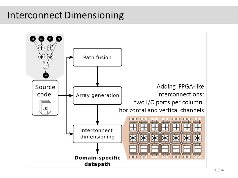 Interconnect Dimensioning Adding FPGA-like interconnections: two I/O ports per column, horizontal and vertical channels 12/34