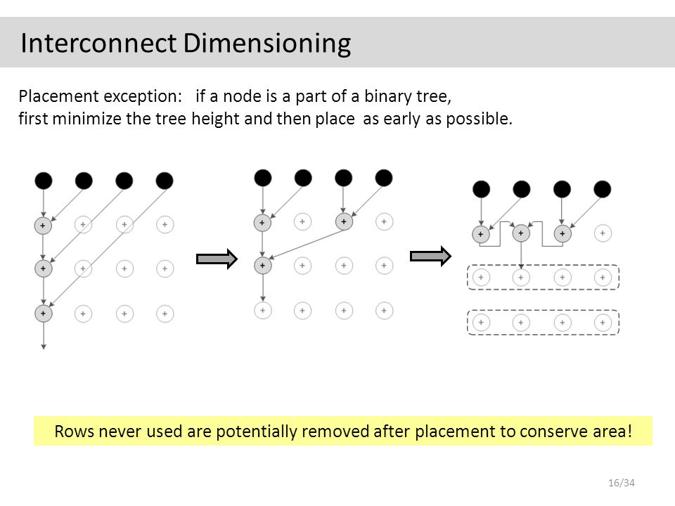 Interconnect Dimensioning Placement exception: if a node is a part of a binary tree, first minimize the tree height and thenplace as early as possible.
