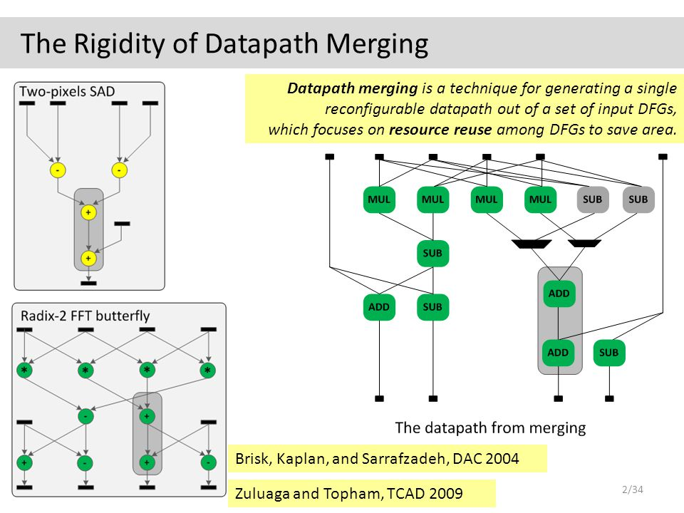 Zuluaga and Topham, TCAD 2009 The Rigidity of Datapath Merging 2/34 Brisk, Kaplan, and Sarrafzadeh, DAC 2004 Datapath merging is a technique for generating a single reconfigurable datapath out of a set of input DFGs, which focuses on resource reuse among DFGs to save area.