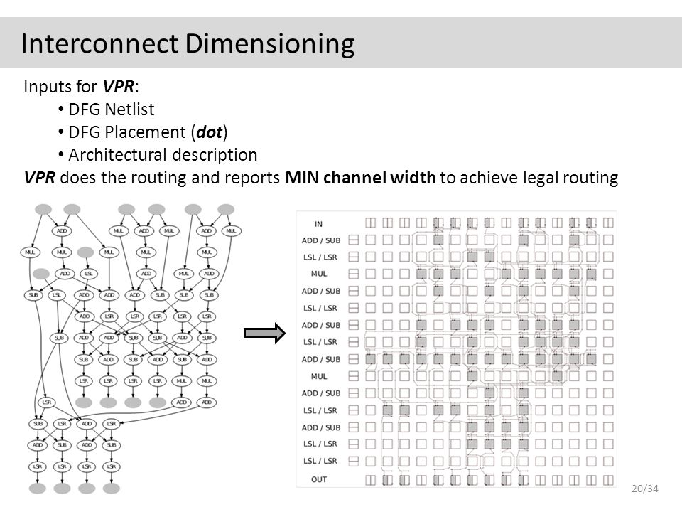 Interconnect Dimensioning Inputs for VPR: DFG Netlist DFG Placement (dot) Architectural description VPR does the routing and reports MIN channel width to achieve legal routing 20/34