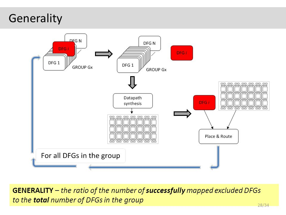 GENERALITY – the ratio of the number of successfully mapped excluded DFGs to the total number of DFGs in the group Generality 28/34