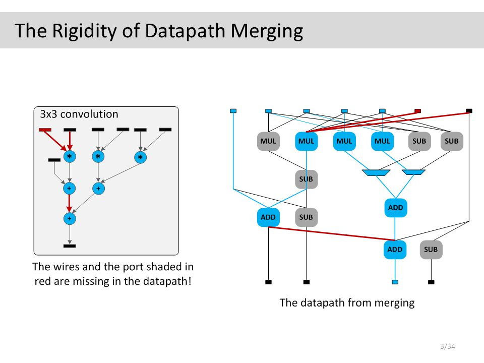 The Rigidity of Datapath Merging 3/34
