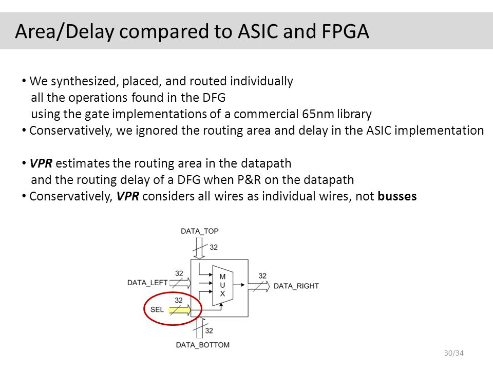 Area/Delay compared to ASIC and FPGA We synthesized, placed, and routed individually all the operations found in the DFG using the gate implementations of a commercial 65nm library Conservatively, we ignored the routing area and delay in the ASIC implementation VPR estimates the routing area in the datapath and the routing delay of a DFG when P&R on the datapath Conservatively, VPR considers all wires as individual wires, not busses 30/34