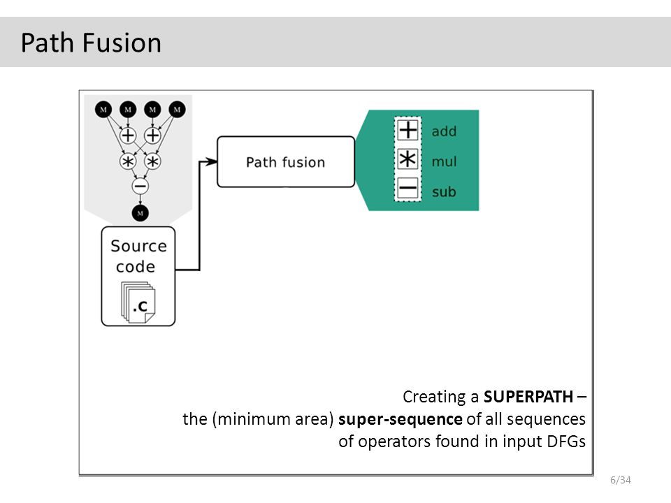 Path Fusion Creating a SUPERPATH – the (minimum area) super-sequence of all sequences of operators found in input DFGs 6/34