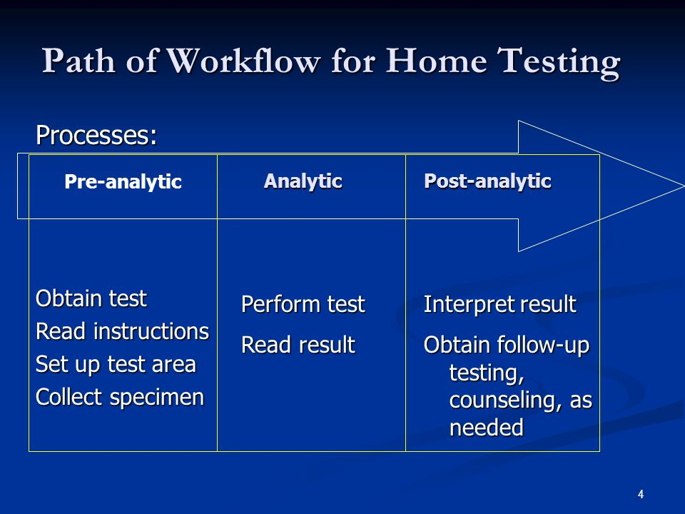 4 Path of Workflow for Home Testing Pre-analytic AnalyticPost-analytic Obtain test Read instructions Set up test area Collect specimen Perform test Read result Processes: Interpret result Obtain follow-up testing, counseling, as needed