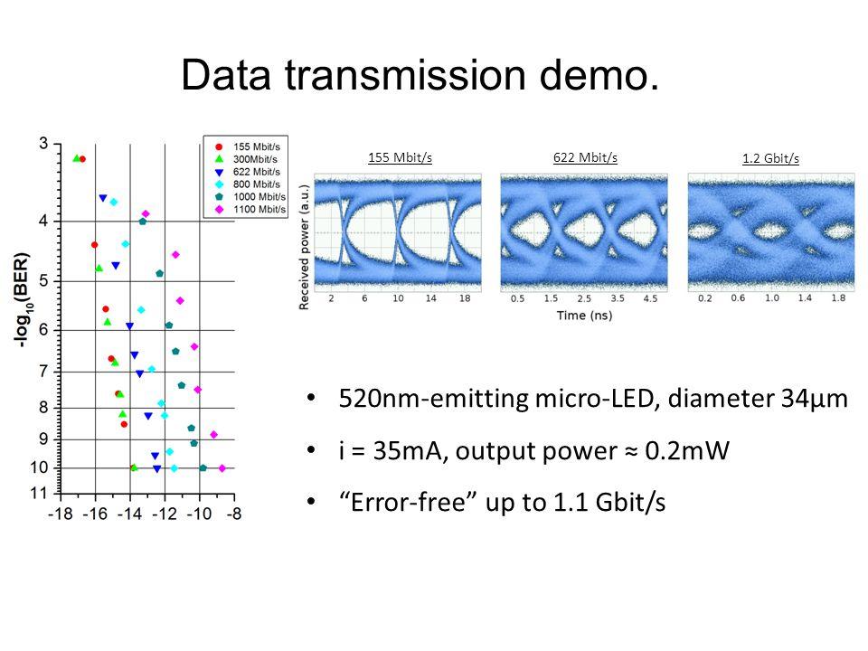 Data transmission demo.