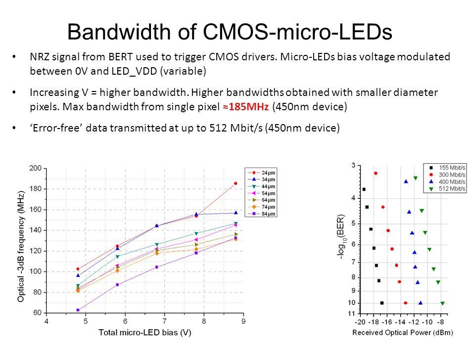 Bandwidth of CMOS-micro-LEDs NRZ signal from BERT used to trigger CMOS drivers. Micro-LEDs bias voltage modulated between 0V and LED_VDD (variable) In