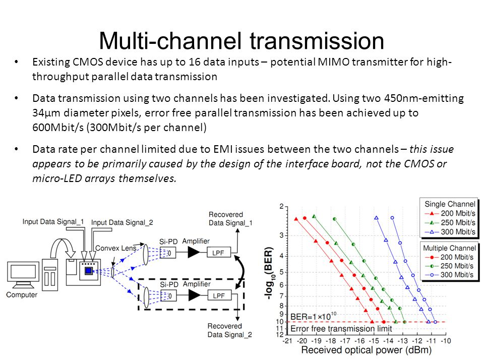 Multi-channel transmission Existing CMOS device has up to 16 data inputs – potential MIMO transmitter for high- throughput parallel data transmission