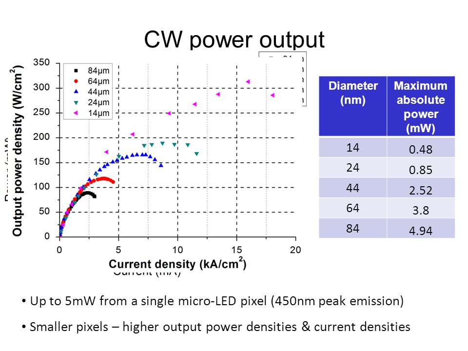 CW power output Diameter (nm) Maximum absolute power (mW) 14 0.48 24 0.85 44 2.52 64 3.8 84 4.94 Up to 5mW from a single micro-LED pixel (450nm peak e
