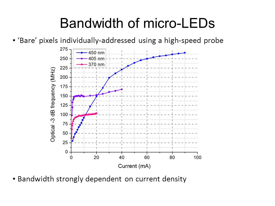 Bandwidth of micro-LEDs 'Bare' pixels individually-addressed using a high-speed probe Bandwidth strongly dependent on current density