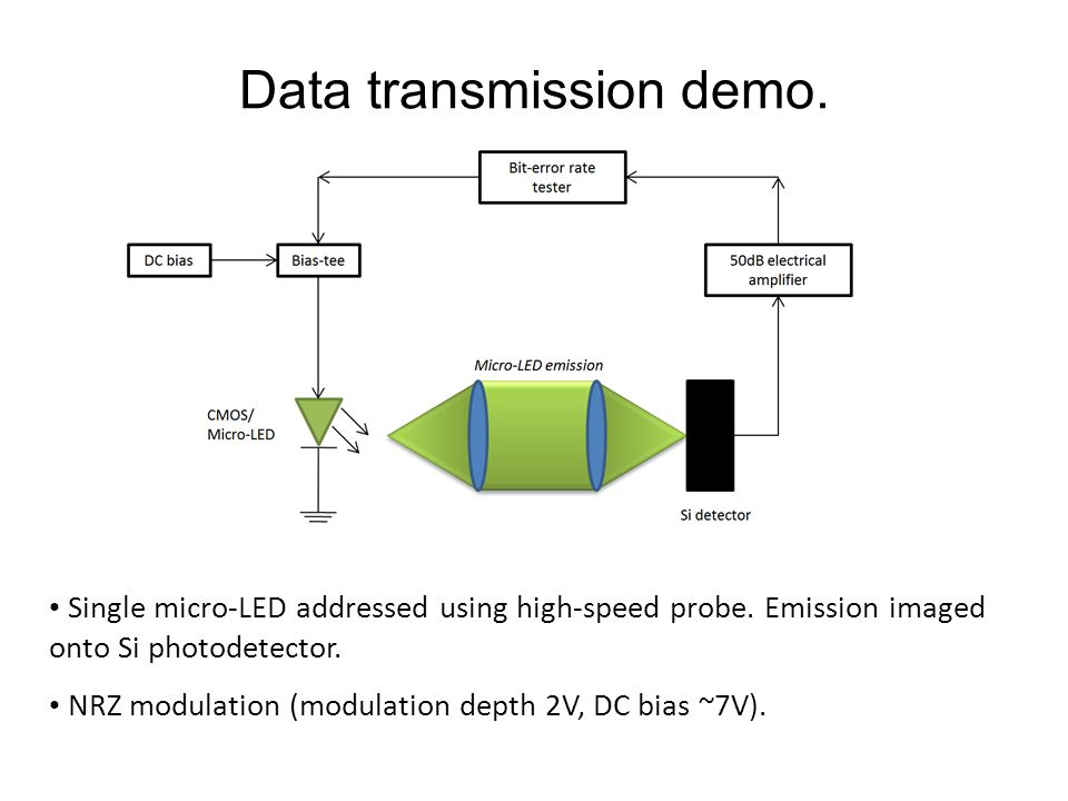 Data transmission demo.Single micro-LED addressed using high-speed probe.