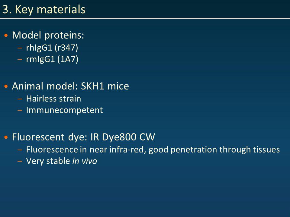 3. Key materials Model proteins: – rhIgG1 (r347) – rmIgG1 (1A7) Animal model: SKH1 mice – Hairless strain – Immunecompetent Fluorescent dye: IR Dye800