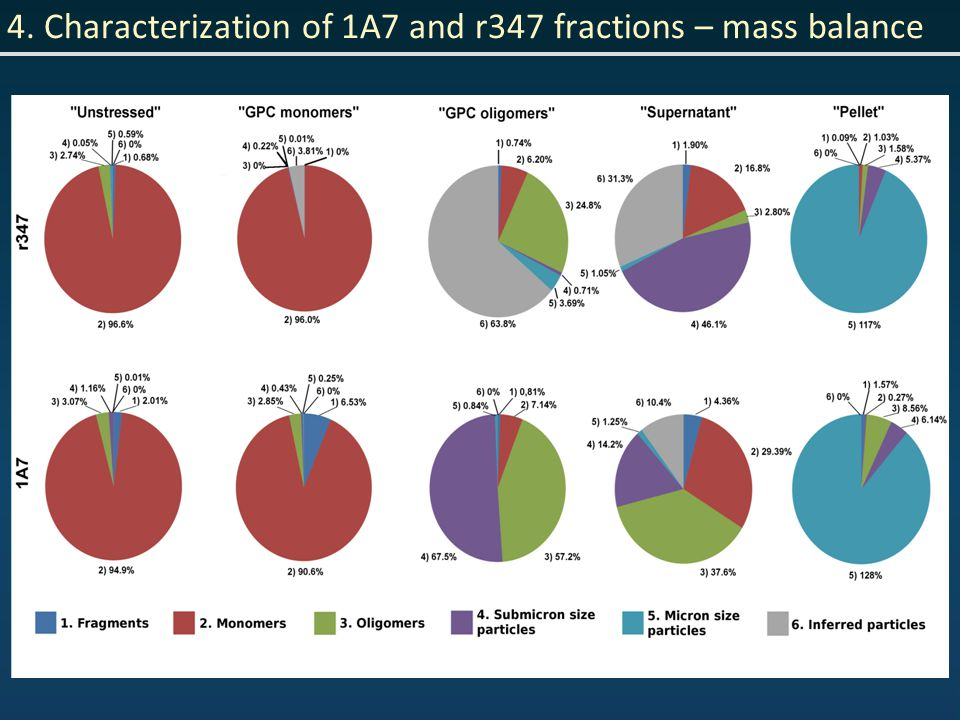 4. Characterization of 1A7 and r347 fractions – mass balance