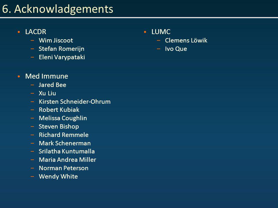 6. Acknowladgements LACDR – Wim Jiscoot – Stefan Romerijn – Eleni Varypataki Med Immune – Jared Bee – Xu Liu – Kirsten Schneider-Ohrum – Robert Kubiak