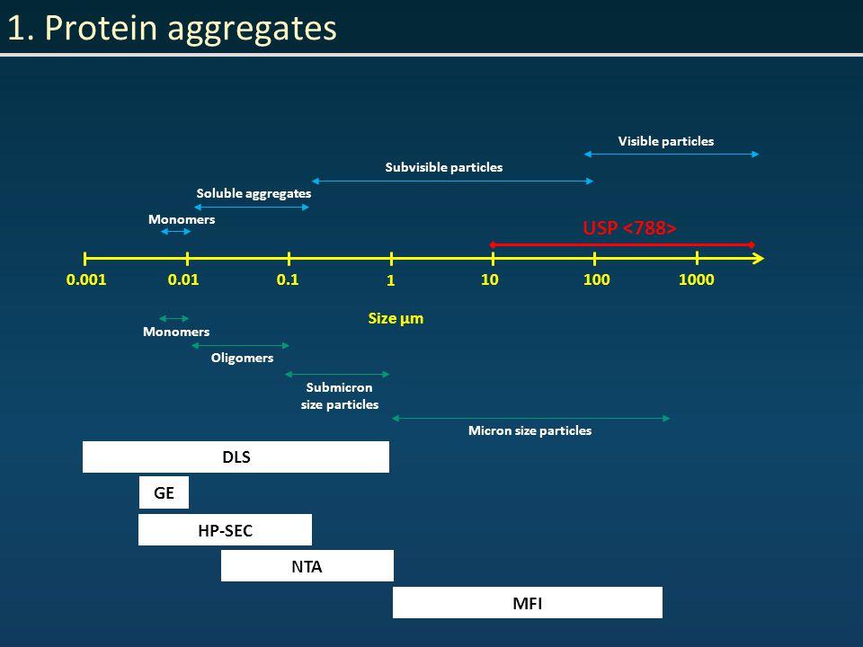 1. Protein aggregates 0.0010.010.1 1 10 100 1000 Size µm Monomers Soluble aggregates Subvisible particles Visible particles Oligomers Submicron size p