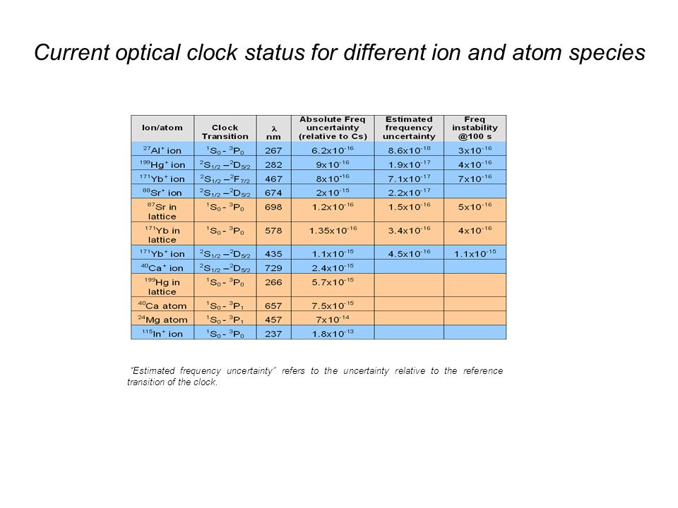 Estimated frequency uncertainty refers to the uncertainty relative to the reference transition of the clock.