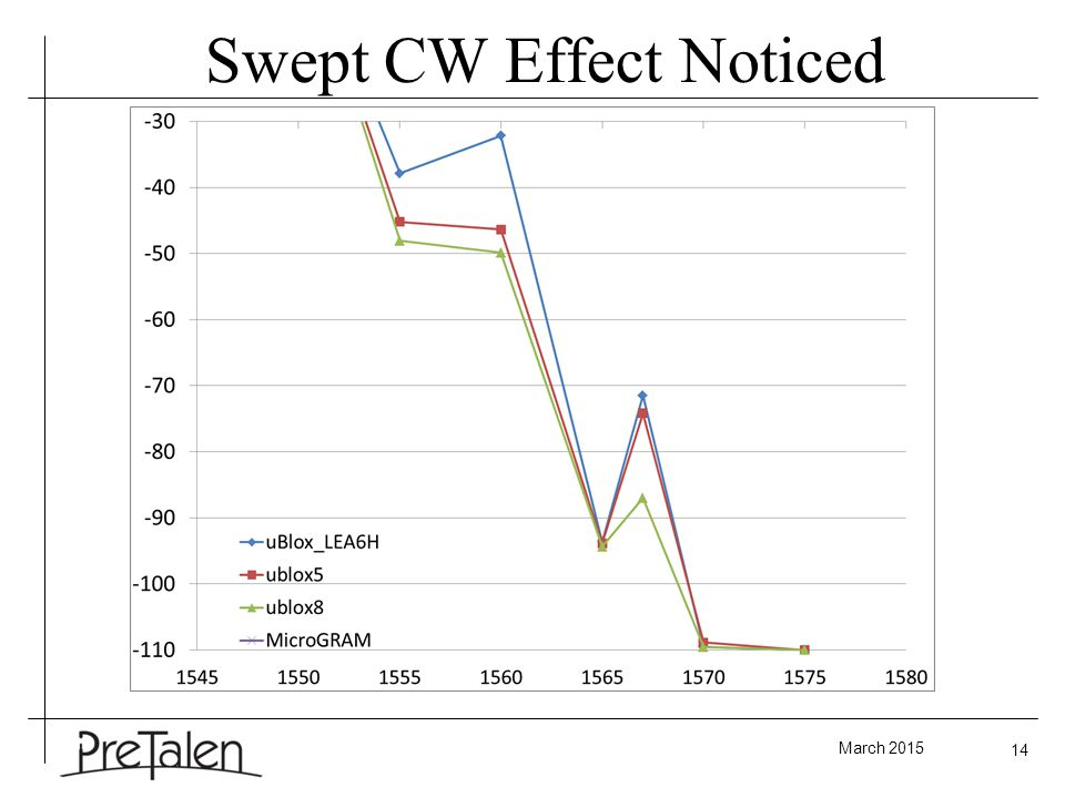 March 2015 14 Swept CW Effect Noticed