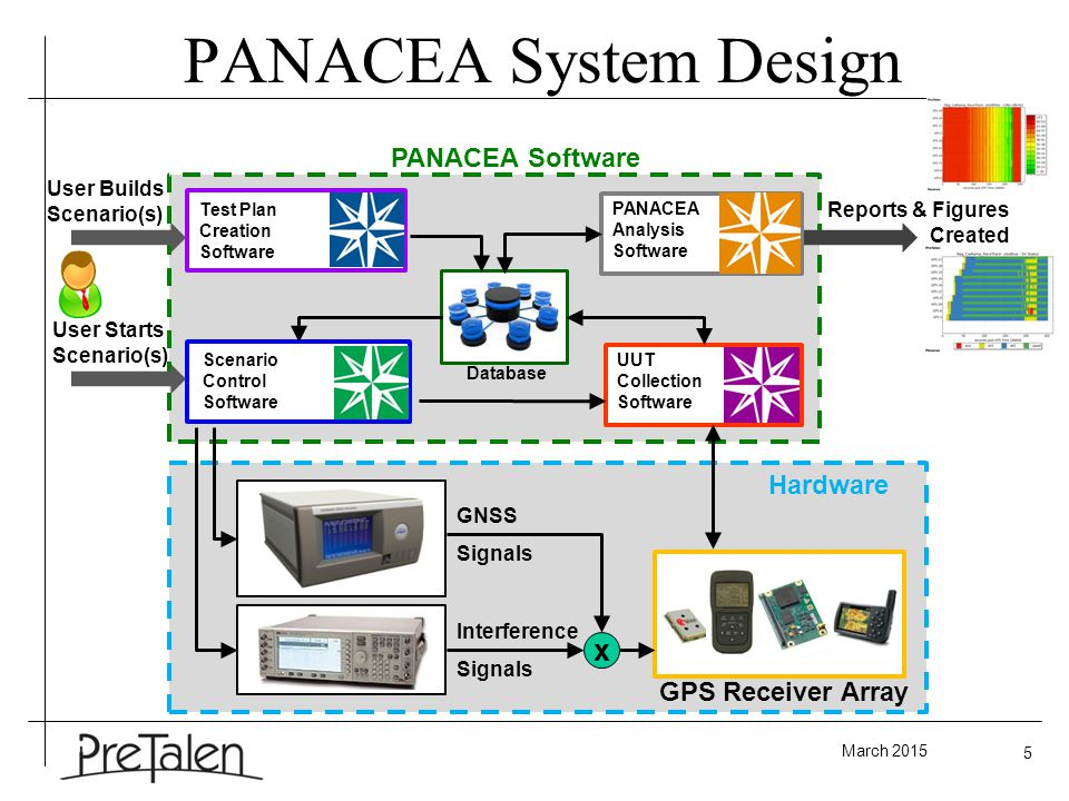 March 2015 5 PANACEA System Design Scenario Control Software GNSS Signals Interference Signals UUT Collection Software x Database PANACEA Analysis Software Test Plan Creation Software GPS Receiver Array PANACEA Software User Builds Scenario(s) User Starts Scenario(s) Reports & Figures Created Hardware