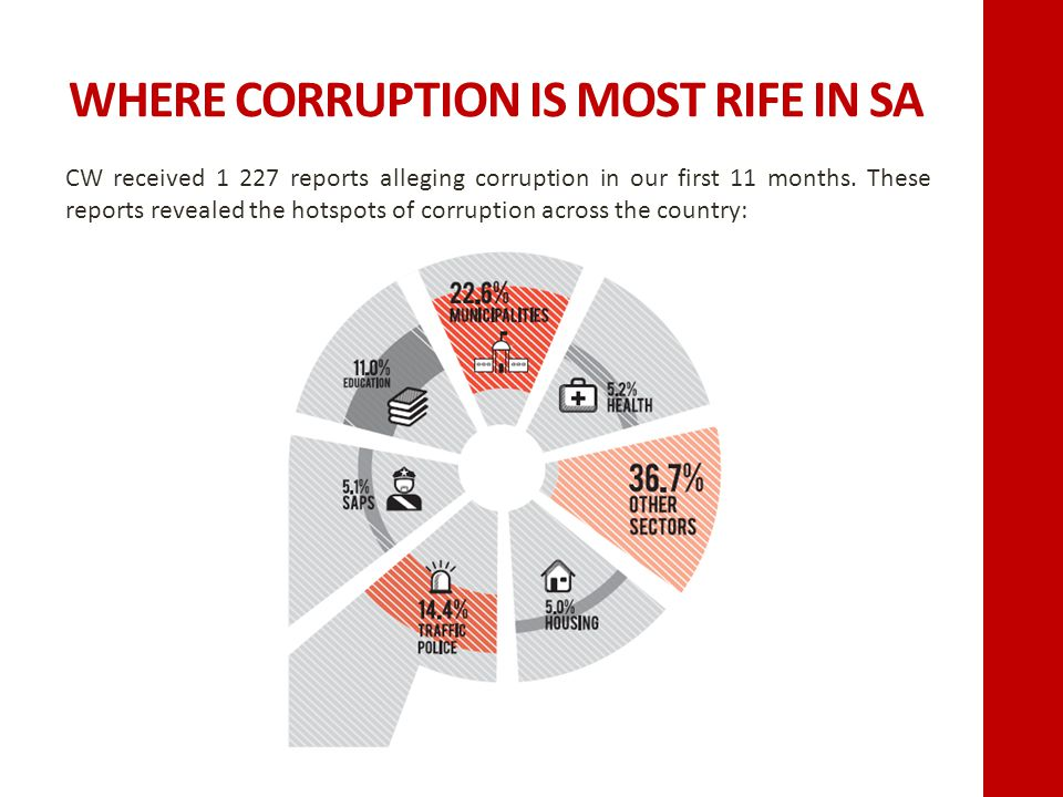 WHERE CORRUPTION IS MOST RIFE IN SA CW received 1 227 reports alleging corruption in our first 11 months.