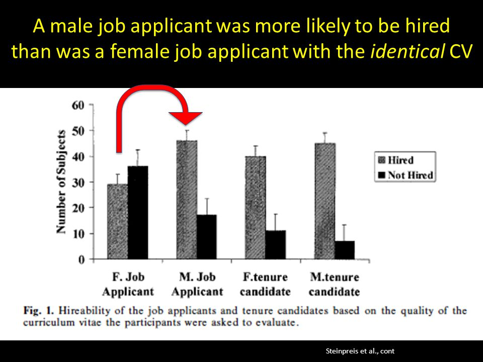 A male job applicant was more likely to be hired than was a female job applicant with the identical CV Steinpreis et al., cont