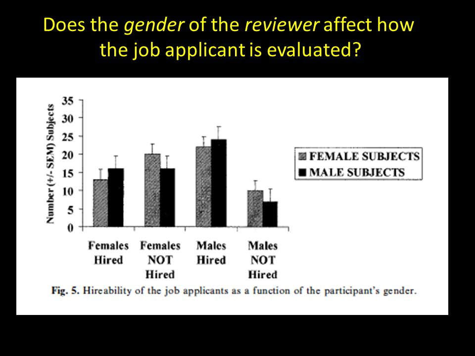 Does the gender of the reviewer affect how the job applicant is evaluated