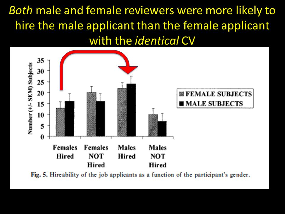 Both male and female reviewers were more likely to hire the male applicant than the female applicant with the identical CV