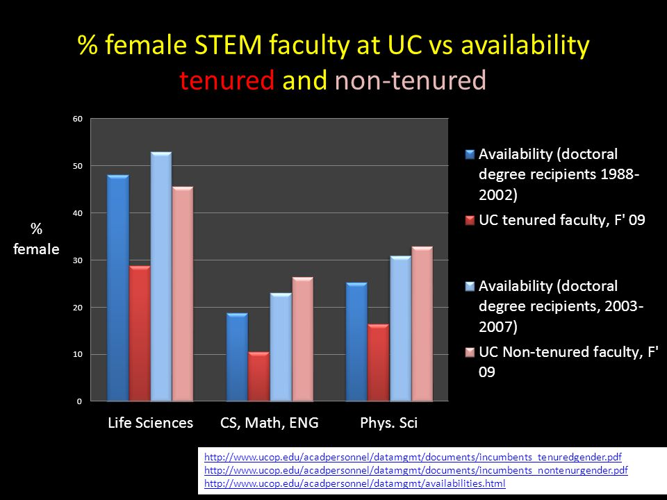 % female STEM faculty at UC vs availability tenured and non-tenured http://www.ucop.edu/acadpersonnel/datamgmt/documents/incumbents_tenuredgender.pdf http://www.ucop.edu/acadpersonnel/datamgmt/documents/incumbents_nontenurgender.pdf http://www.ucop.edu/acadpersonnel/datamgmt/availabilities.html % female