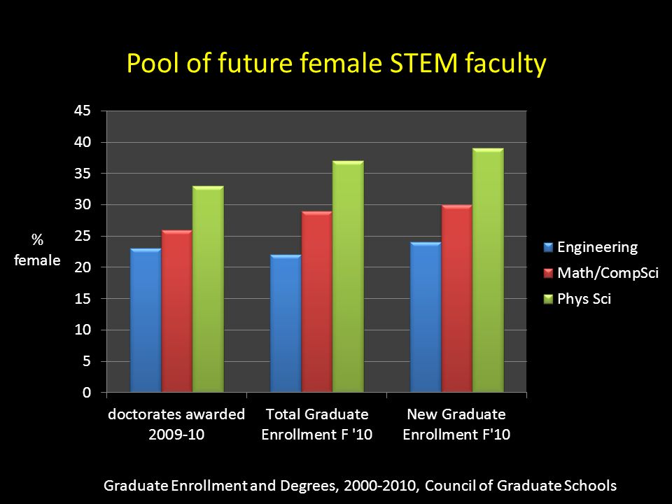 Pool of future female STEM faculty Graduate Enrollment and Degrees, 2000-2010, Council of Graduate Schools % female