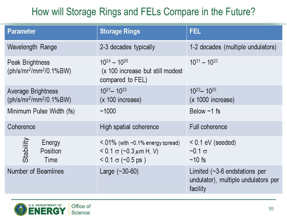 How will Storage Rings and FELs Compare in the Future? ParameterStorage RingsFEL Wavelength Range2-3 decades typically1-2 decades (multiple undulators