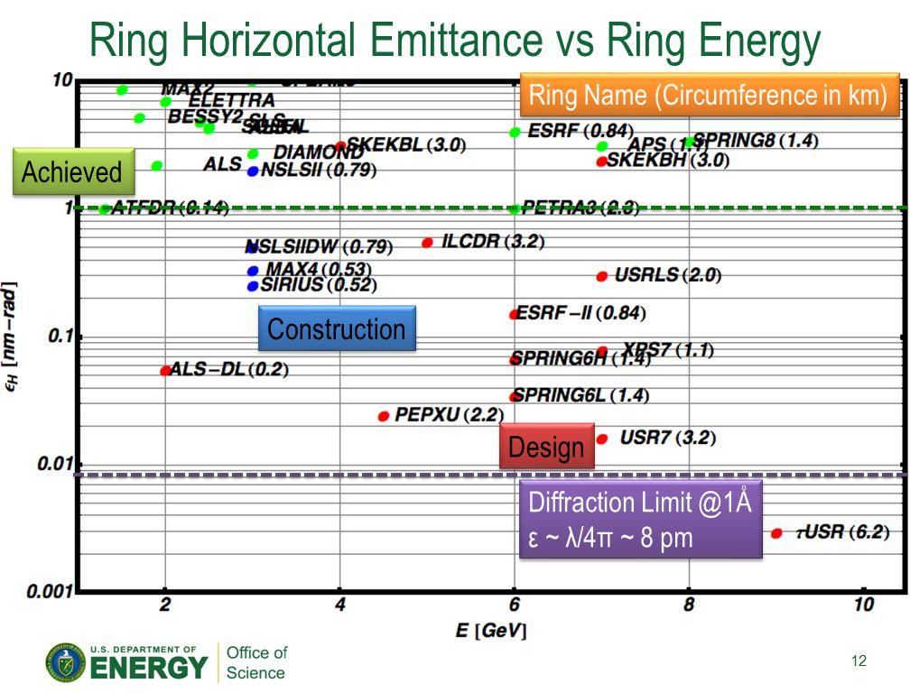 Ring Horizontal Emittance vs Ring Energy 12 Achieved Construction Design Diffraction Limit @1Å ε ~ λ/4π ~ 8 pm Diffraction Limit @1Å ε ~ λ/4π ~ 8 pm R