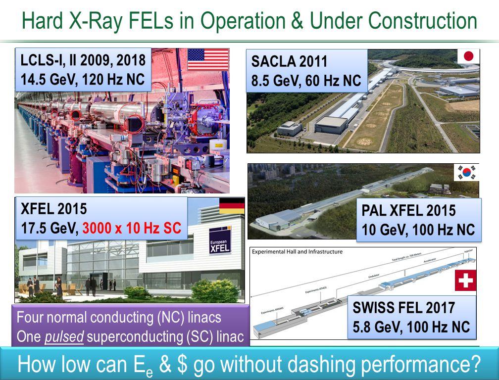 Hard X-Ray FELs in Operation & Under Construction LCLS-I, II 2009, 2018 14.5 GeV, 120 Hz NC LCLS-I, II 2009, 2018 14.5 GeV, 120 Hz NC SACLA 2011 8.5 G
