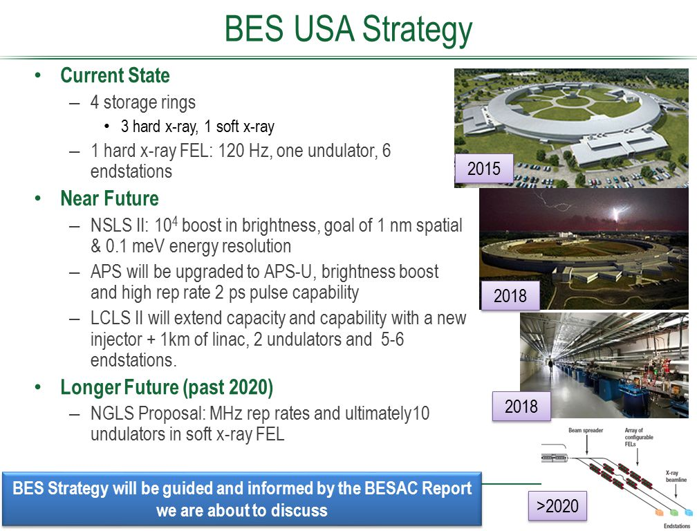 BES USA Strategy Current State – 4 storage rings 3 hard x-ray, 1 soft x-ray – 1 hard x-ray FEL: 120 Hz, one undulator, 6 endstations Near Future – NSL