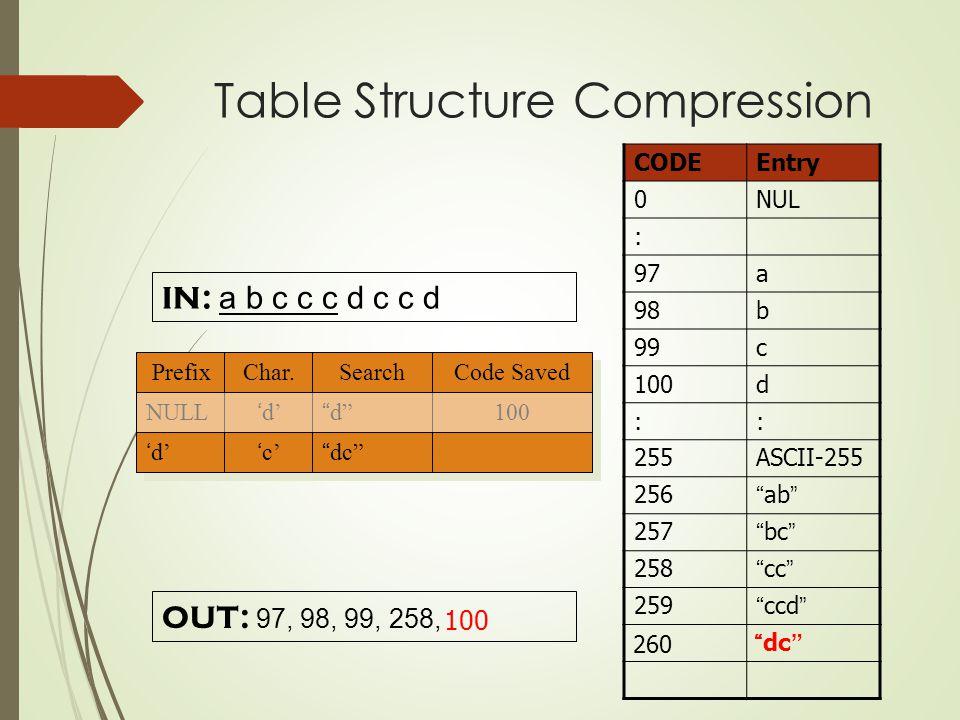 IN: a b c c c d c c d CODEEntry 0NUL : 97a 98b 99c 100d :: 255ASCII-255 256 ab 257 bc 258 cc 259 ccd OUT: 97, 98, 99, 258, Prefix Char.