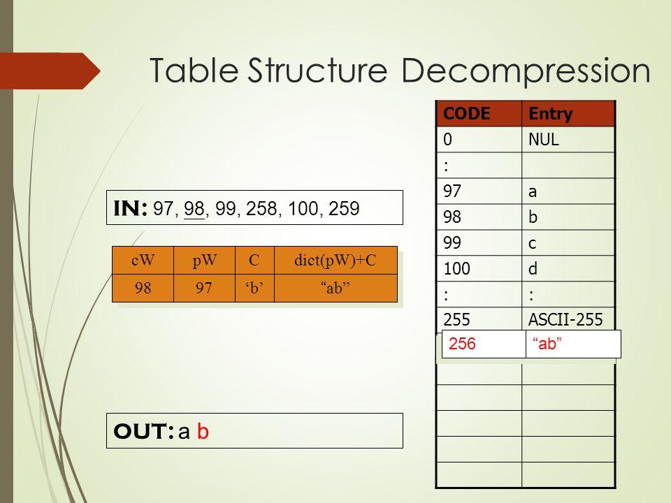 IN: 97, 98, 99, 258, 100, 259 CODEEntry 0NUL : 97a 98b 99c 100d :: 255ASCII-255 OUT: a ab 256 b cW pW C C dict(pW)+C 98 97'b' ab Table Structure Decompression