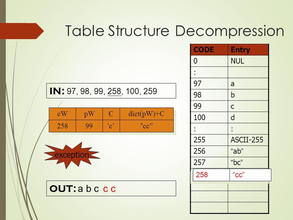 IN: 97, 98, 99, 258, 100, 259 CODEEntry 0NUL : 97a 98b 99c 100d :: 255ASCII-255 256 ab 257 bc OUT: a b c cc 258 c cW pW C C dict(pW)+C 258 99'c' cc exception Table Structure Decompression