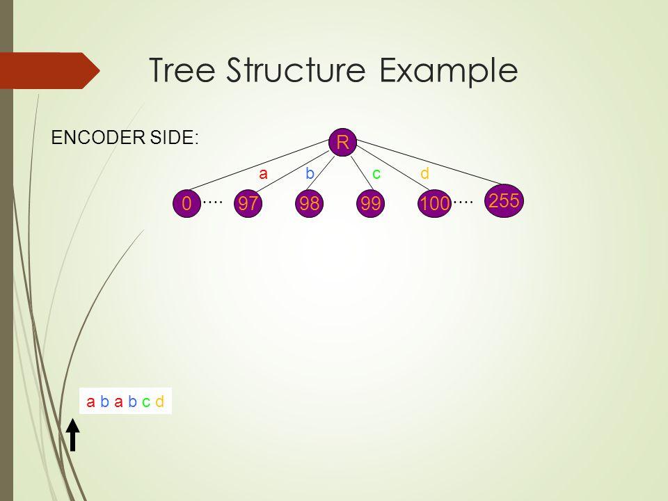 R a b a b c d 0 255 ba ENCODER SIDE: R 979899100 c d …. Tree Structure Example