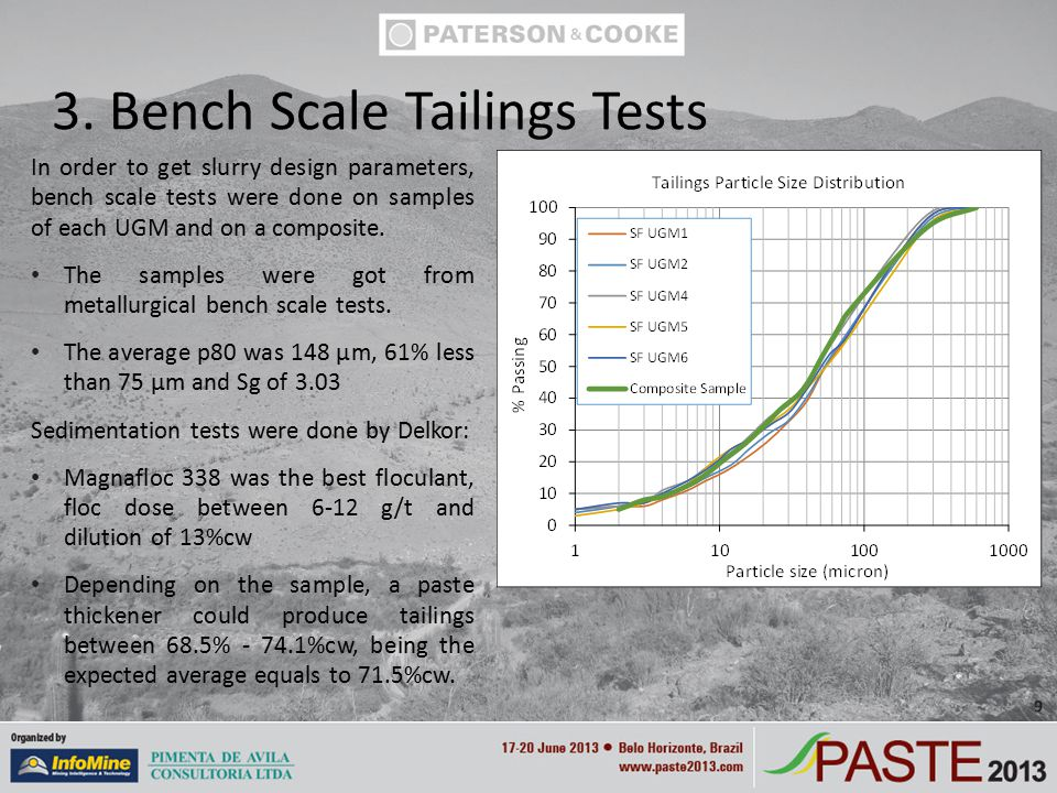 In order to get slurry design parameters, bench scale tests were done on samples of each UGM and on a composite.