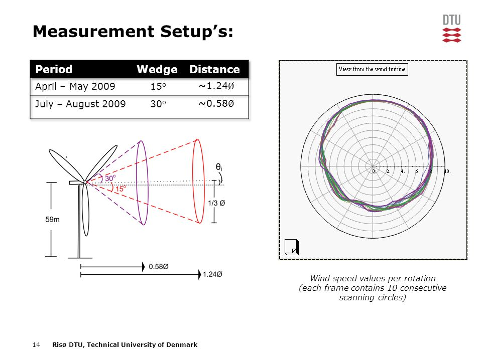 14Risø DTU, Technical University of Denmark Measurement Setup's: Wind speed values per rotation (each frame contains 10 consecutive scanning circles)