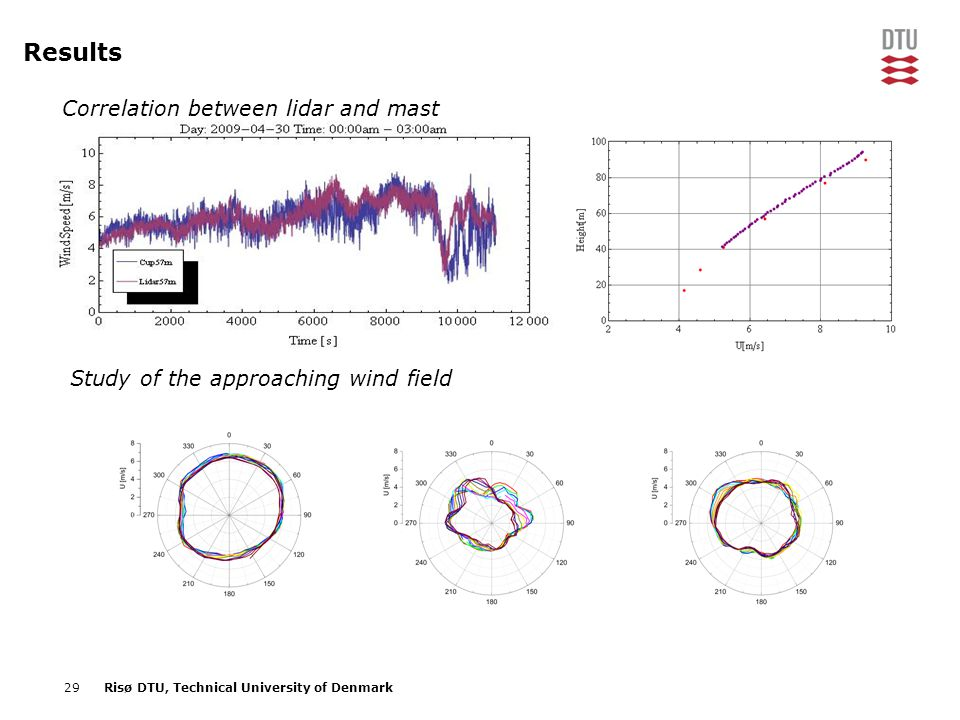 29Risø DTU, Technical University of Denmark Results Correlation between lidar and mast Study of the approaching wind field