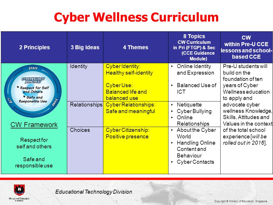 Copyright © Ministry of Education, Singapore. Educational Technology Division 2 Principles3 Big Ideas4 Themes 8 Topics CW Curriculum in Pri (FTGP) & S