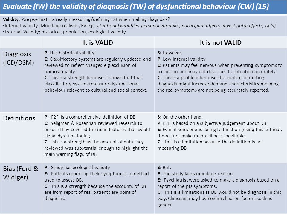 Evaluate (IW) the validity of diagnosis (TW) of dysfunctional behaviour (CW) (15) Validity: Are psychiatrics really measuring/defining DB when making