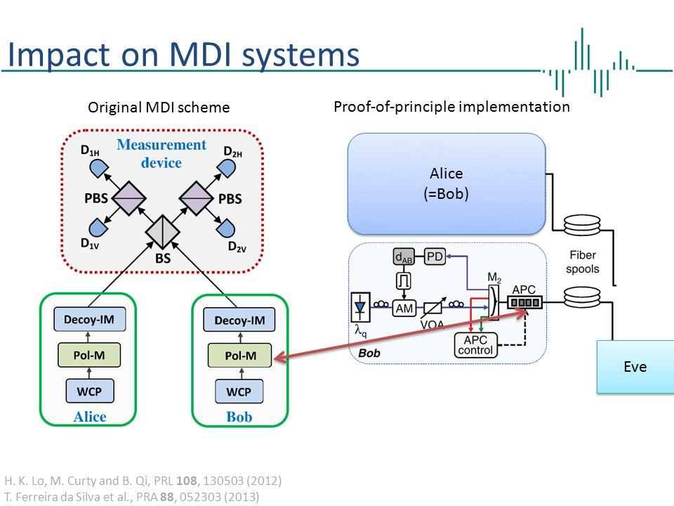 Impact on MDI systems Original MDI scheme H.K. Lo, M.