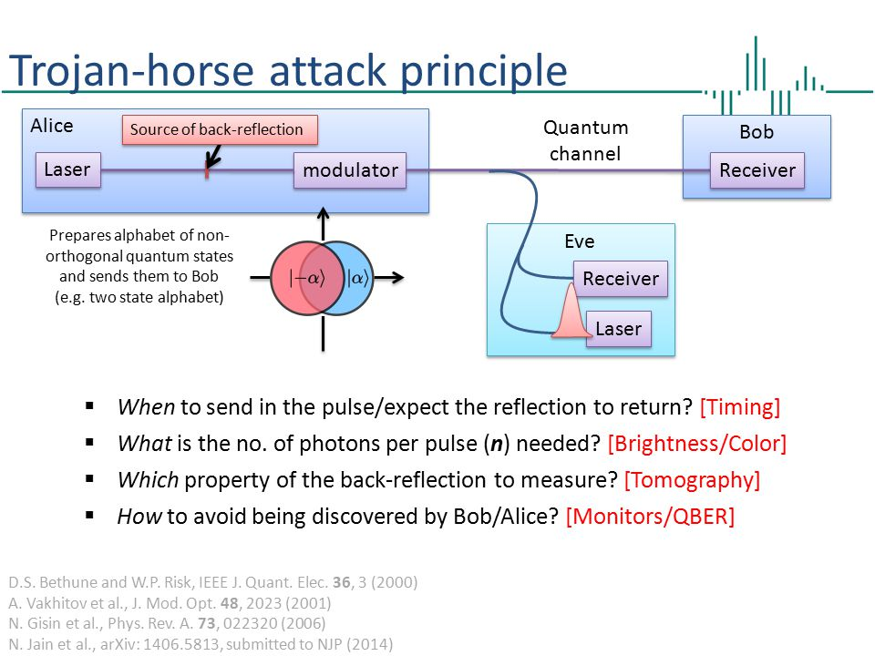 Trojan-horse attack principle Bob Prepares alphabet of non- orthogonal quantum states and sends them to Bob (e.g.